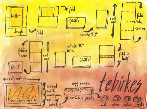 tebirke diagram